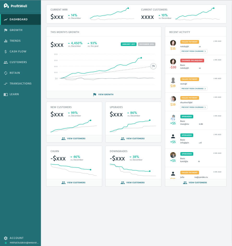 tools we use at Everhour - ProfitWell