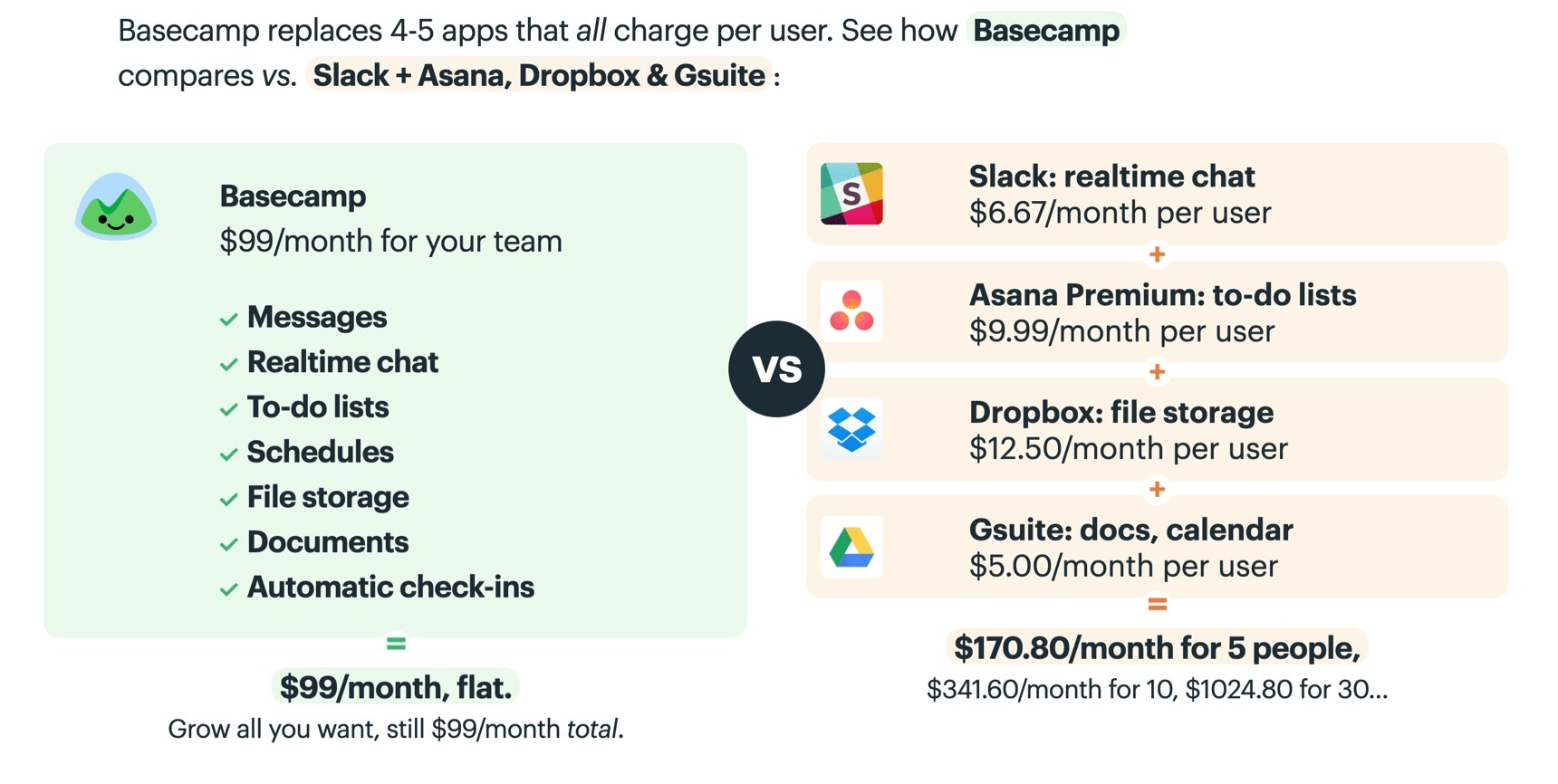 basecamp price compare