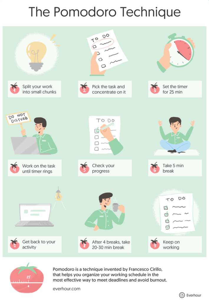pomodoro technique infographics