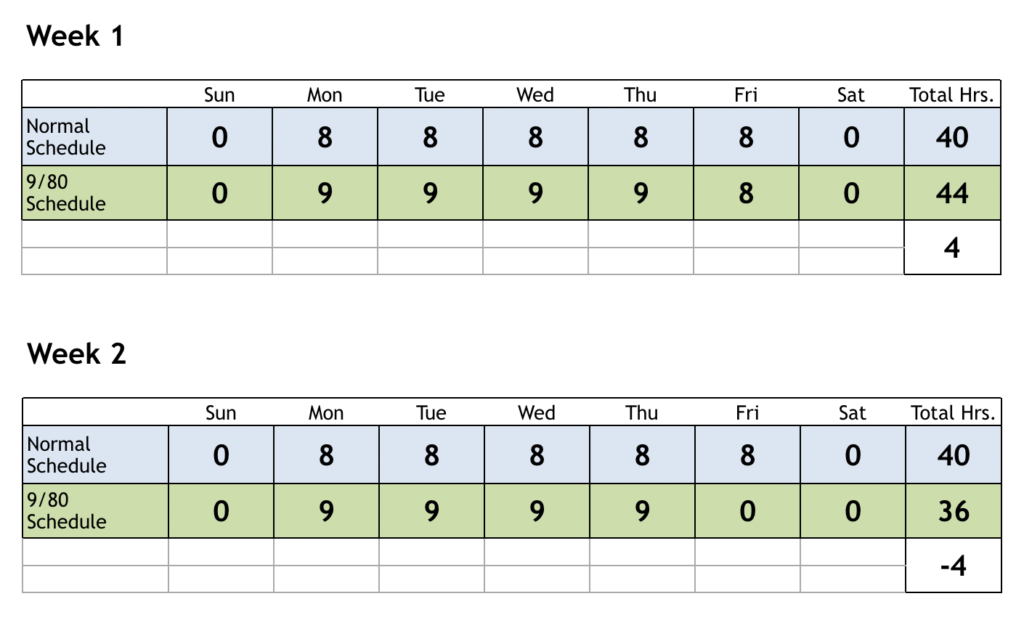 9/80 work schedule example