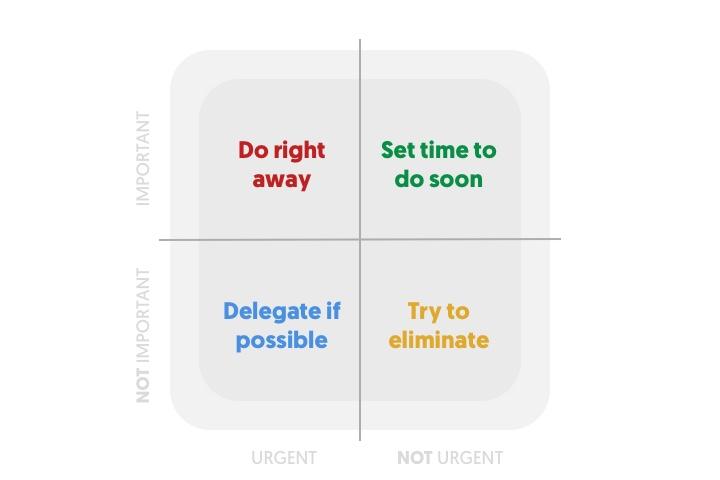 timemanagement importance matrix