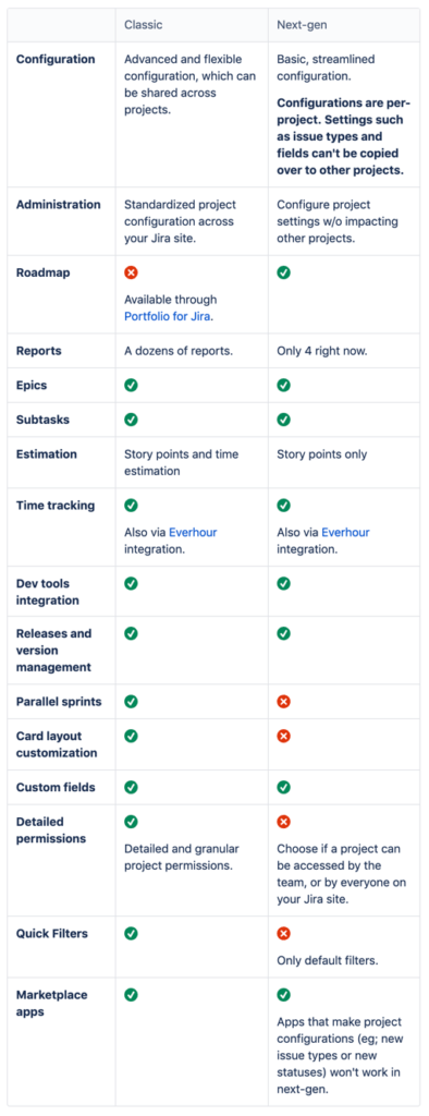 Jira project management - Next-Gen or Classic projects
