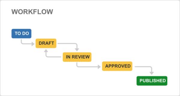 Jira project management - Content management workflow