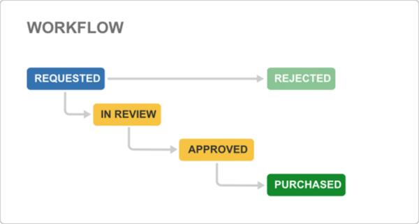 Jira project management - Procurement workflow