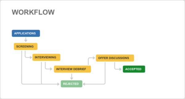 Jira project management - Recruitment workflow