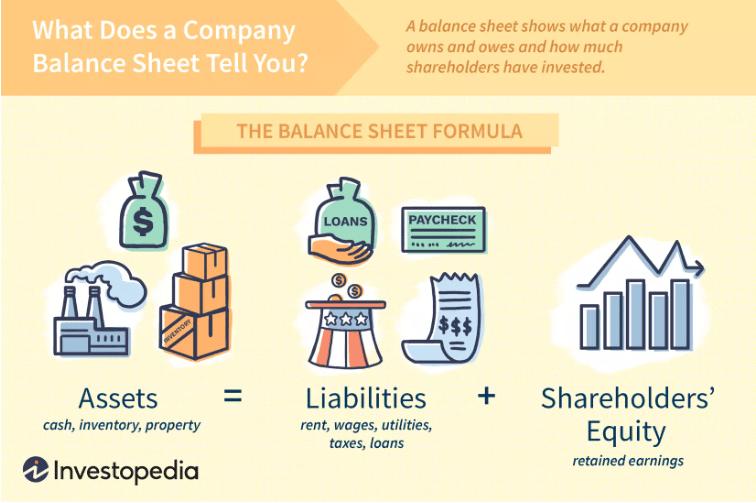 balance sheet formula