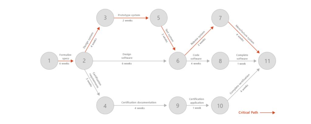 Project Timeline - PERT chart