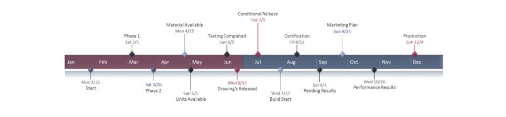 Project Timeline - Plain timeline