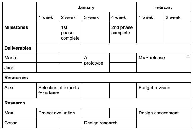 project roadmap layout