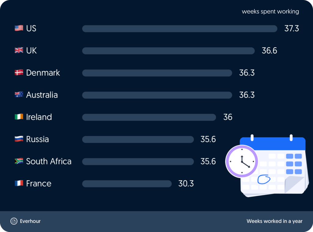 work weeks in a year in different countries