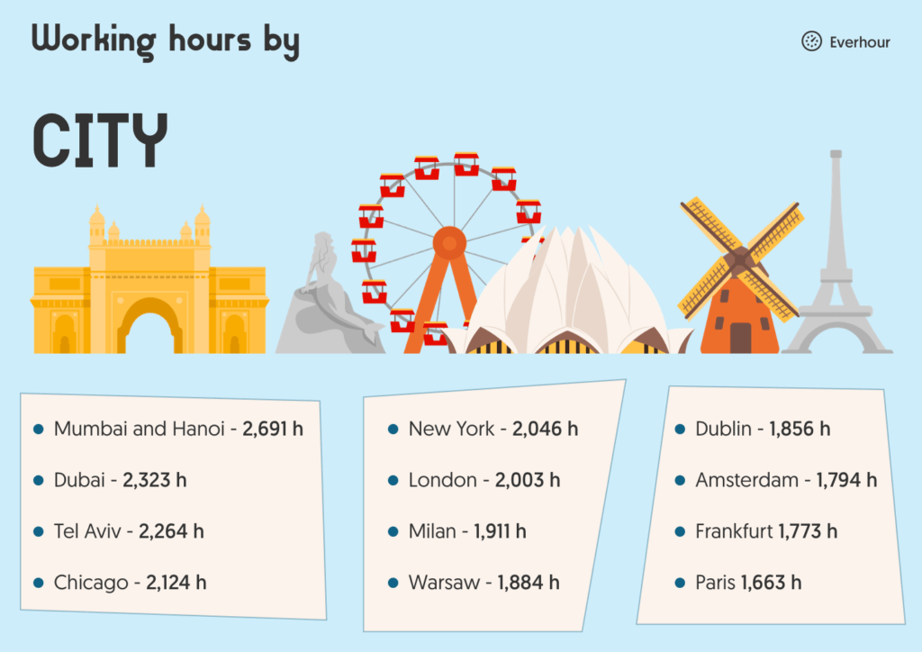 work hours per year by city