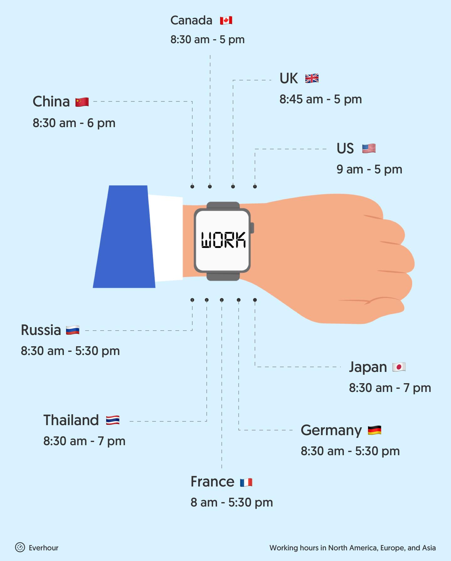 average working week across the world