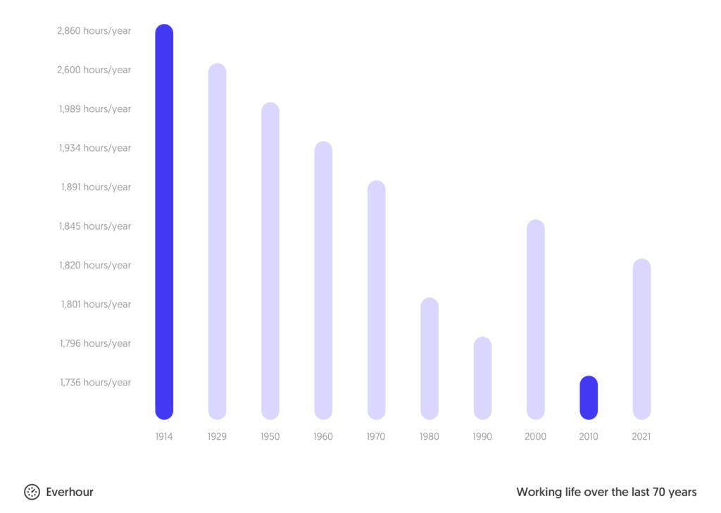 average working hours over the last 70 years