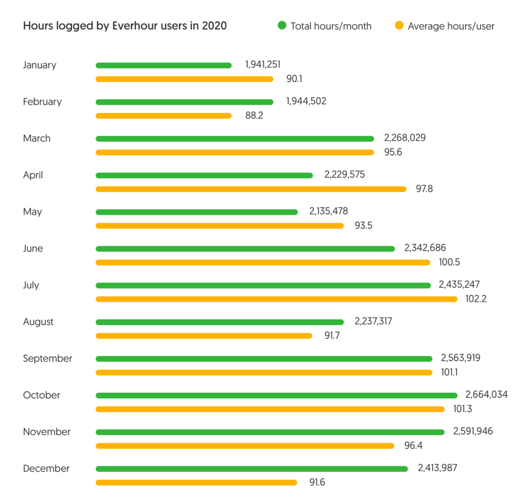 average work hours in a year logged by Everhour users